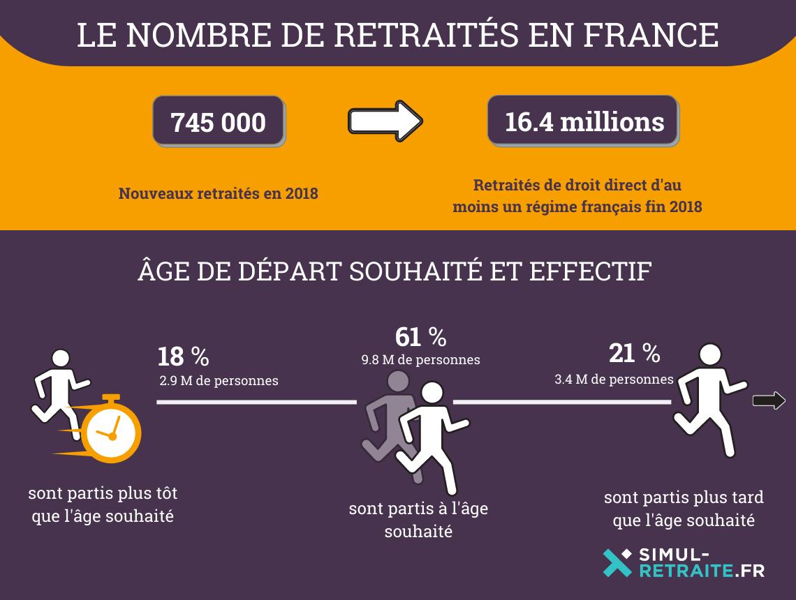 infographie retraites france 2018