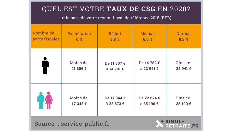 tableau taux CSG 2020 retraites