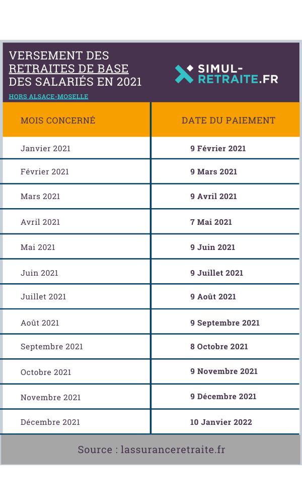 Calendrier Paiement Ircantec 2022 Le versement de vos pensions de retraite en 2021