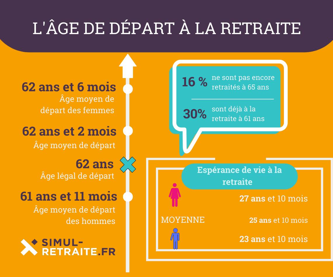 age depart retraite france 2018