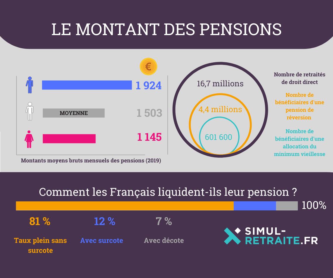 montant pension france 2018