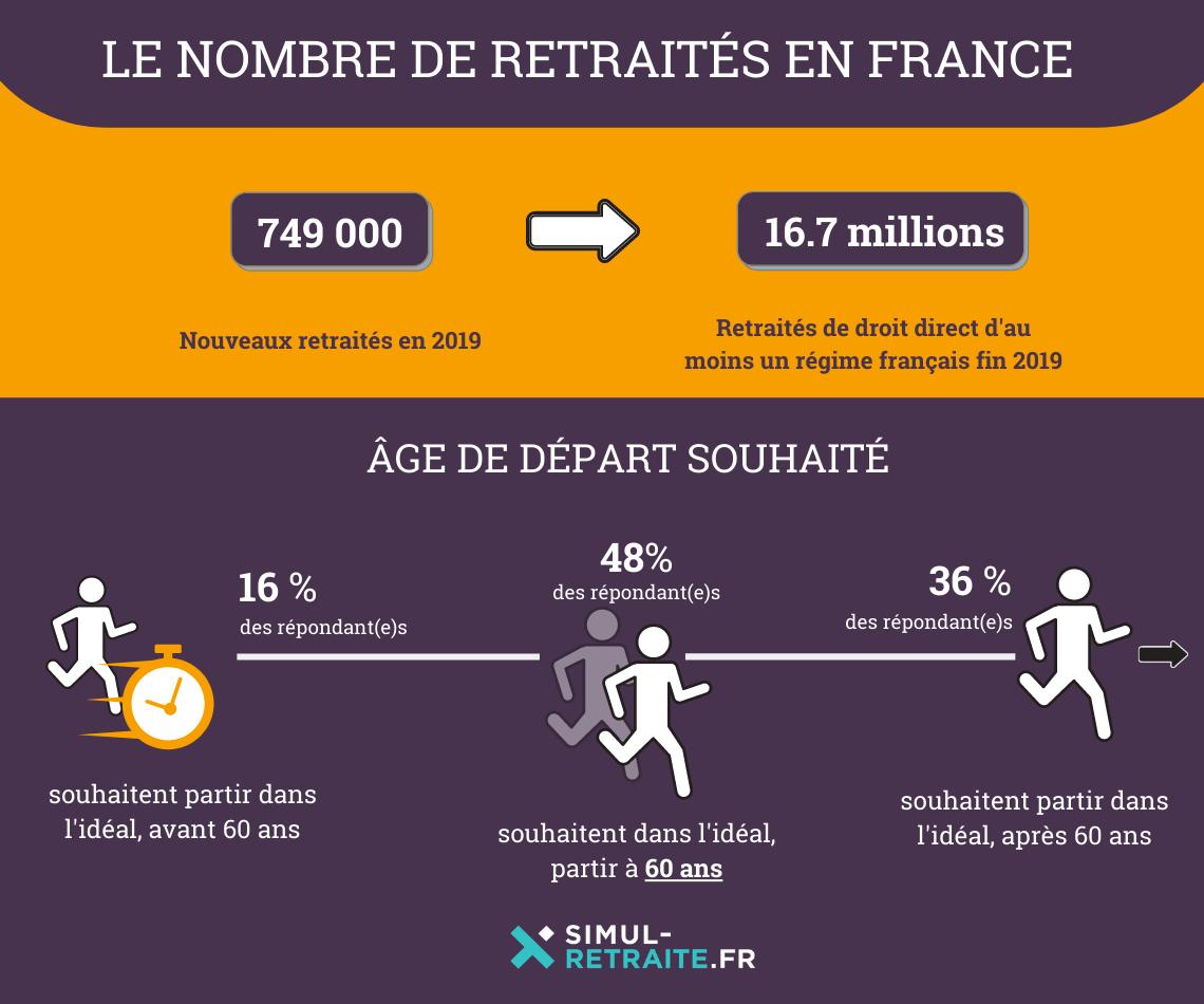 Age Retraite France